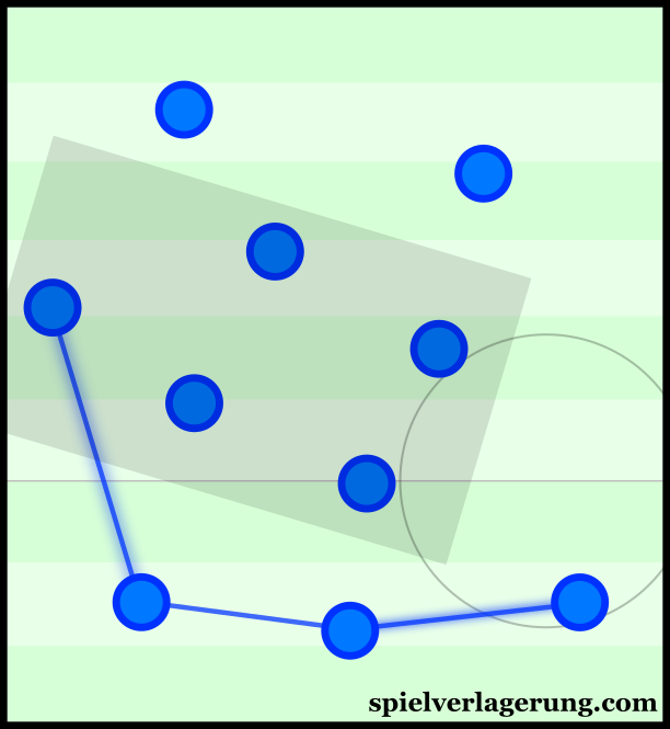 Empoli's asymmetrical defensive line.