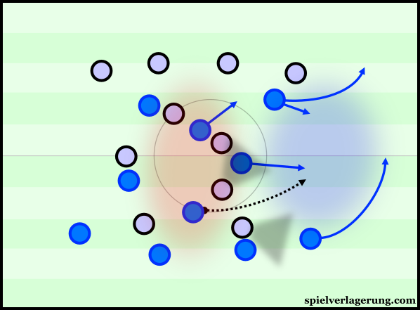 Through moving wider, midfielders can find space away from the densely-compact centre.