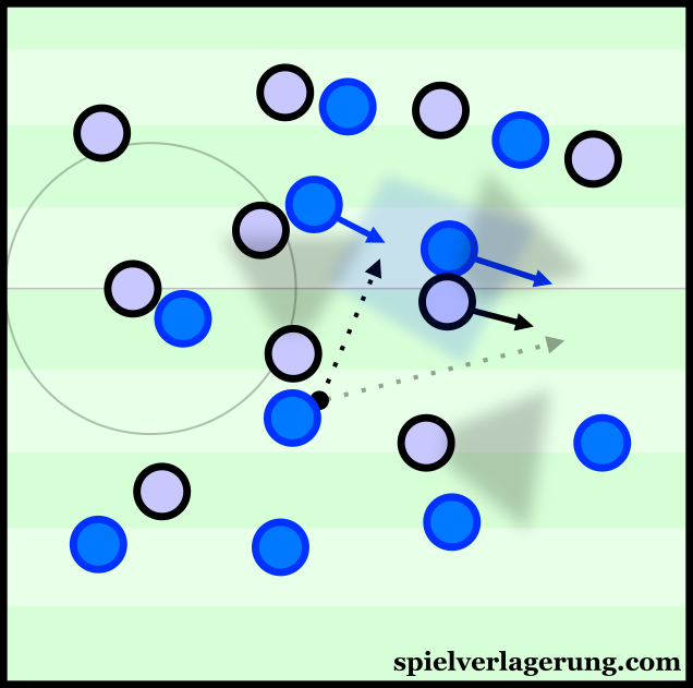 Through lateral movements of the midfield, Saponara can fill the vacated space to receive possession in a compact midfield.