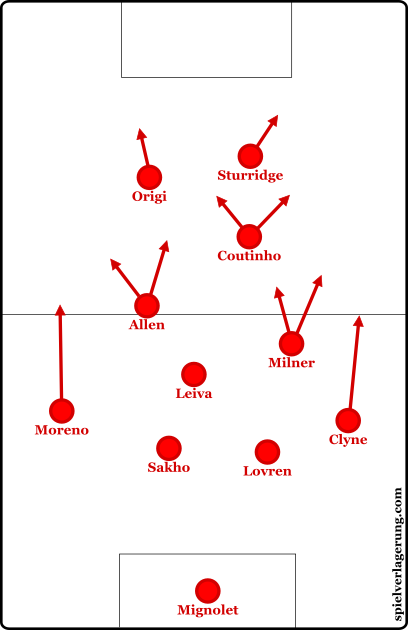 Klopp's change to a narrow 4-2-2-2/4-1-2-1-2 shape.