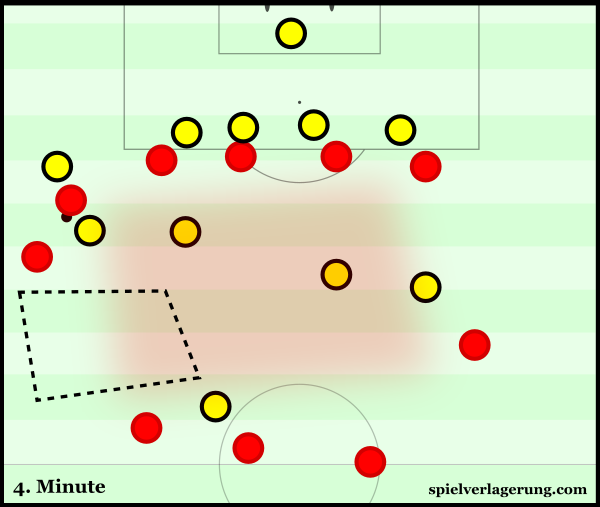 Liverpool's structure before losing the ball for the first goal. Counterpressing is near-impossible.