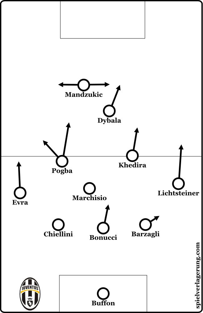 2016-05-05_Juventus_Formations