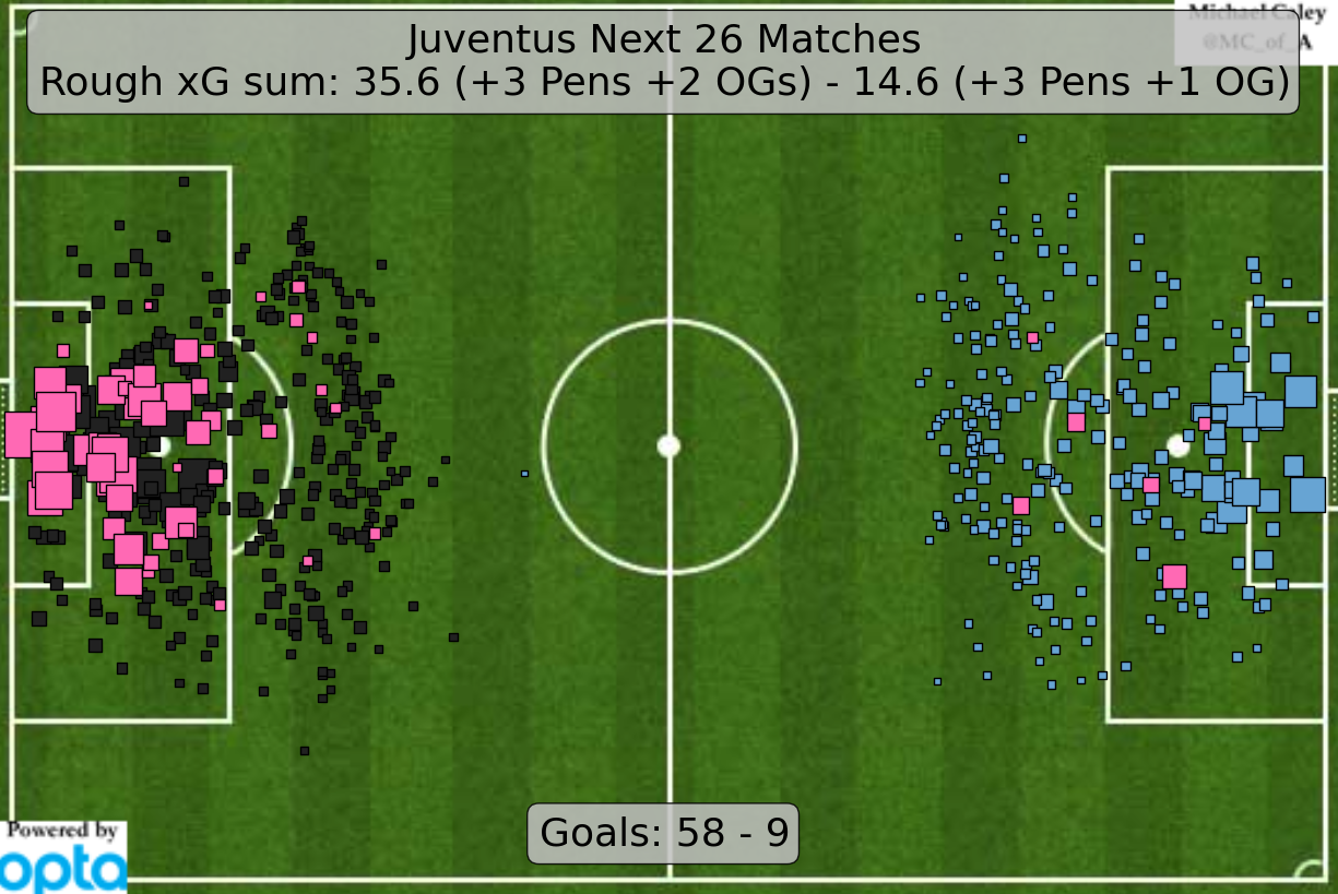 2016-05-08_Juventus_ExpG-2015-2016_After-11-Matches