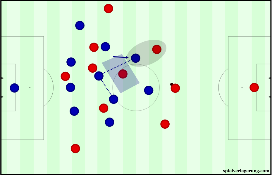 Atlético's situational 4-4-2 press from a 4-5-1 base shape.