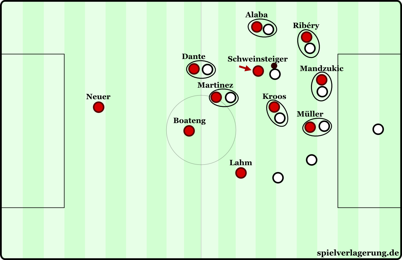 Heynckes' man-oriented counterpressing.