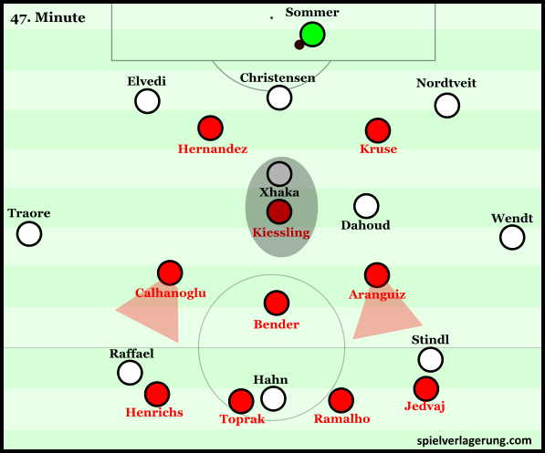 Leverkusen adapted 4-3-1-2 pressing scheme