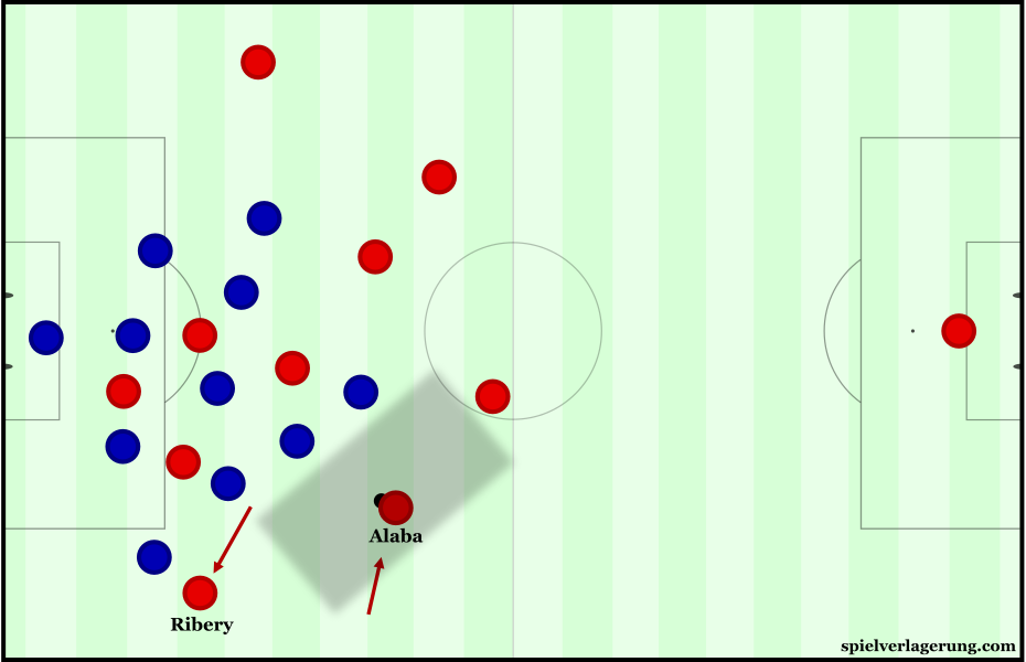 From a position in the left half-space, Alaba could support the midfield circulation better.