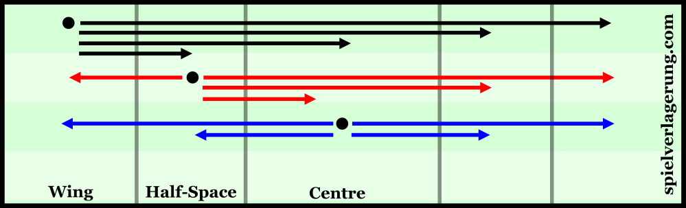 The centre is the best connected space, the wing is the least.