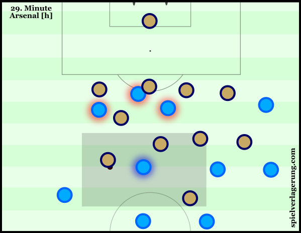 With a poor attacking shape, City are now exposed on the break.