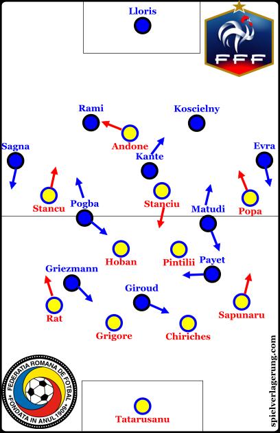 France vs Romania line-ups