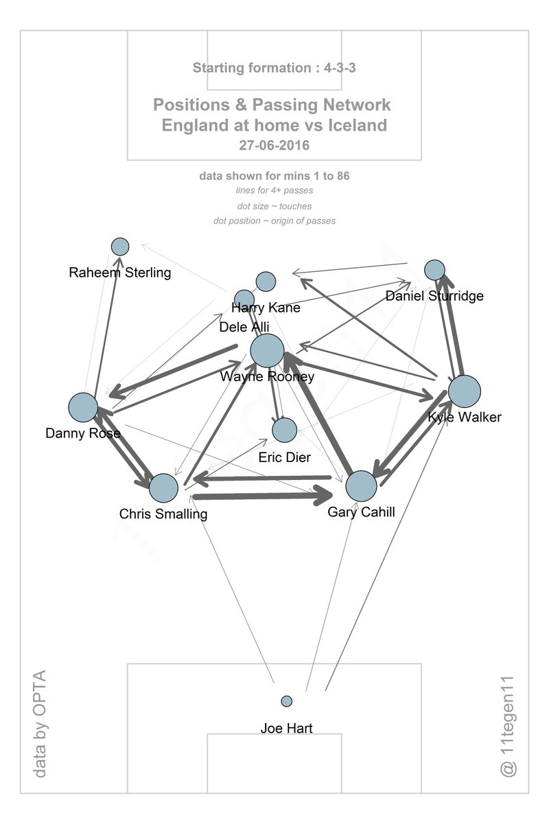 England's passing map from @11tegen11, lots of sideways circulation, little penetration.
