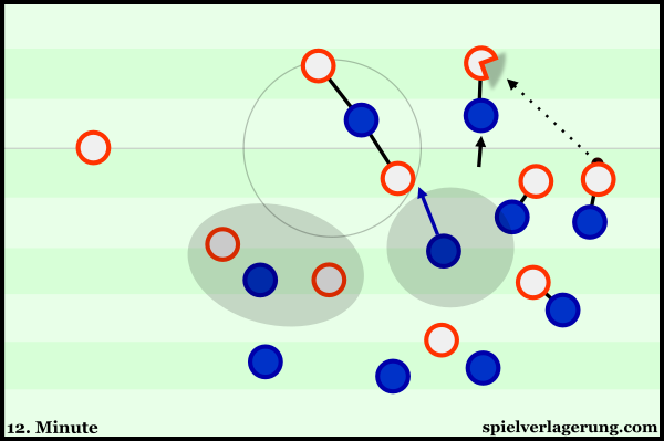 A scene in which Croatia created 1v1 challenges through man-orientations. They were able to regain the ball for a potentially dangerous 2v2 against the centre-backs.