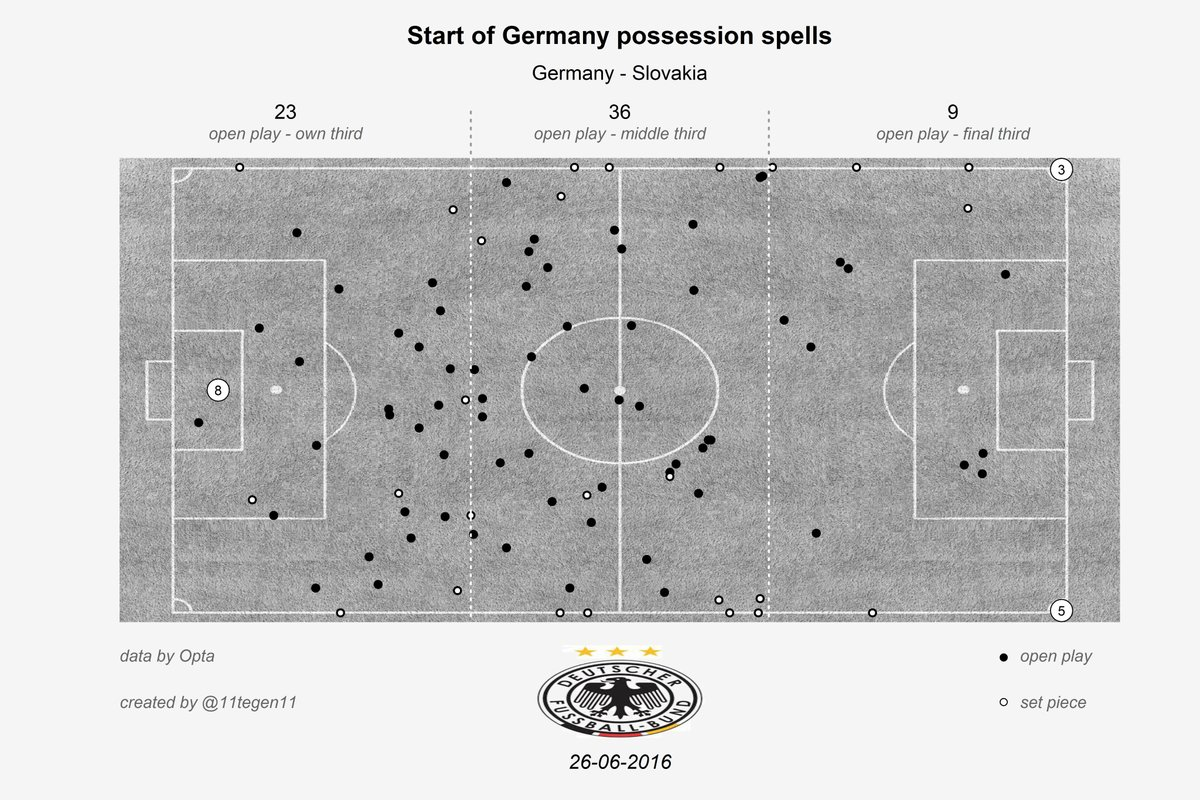 Germany recovered the ball high up the pitch, courtesy of @11tegen11