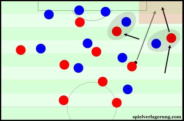 Sturridge's inside presence gave room on the right for Clyne's penetrative movement.