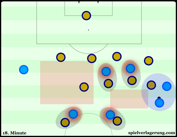 Aguero has possession on the right touchline, yet none of his teammates adjust their positioning to support.