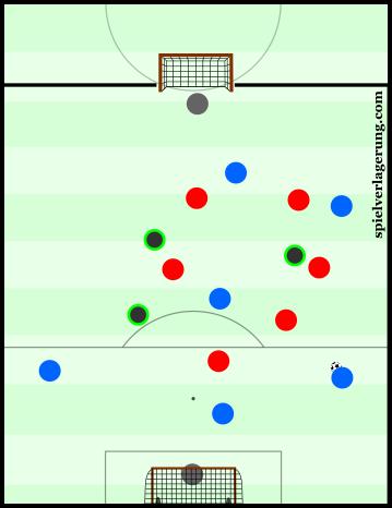 A simple 6v6+3 exercise was part of a session in Säbener Straße.