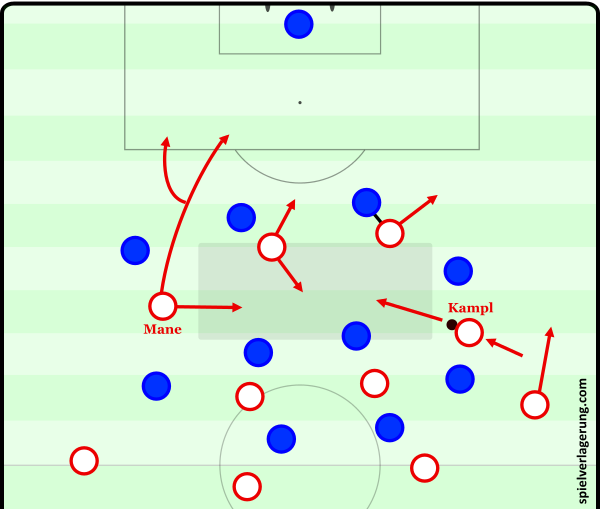 Variable movement in Red Bull Salzburg's 4-4-2: Mane often played a key role in combining play in the ten space, but also able to adapt to backwards movement from striker to make movement in behind defense himself.
