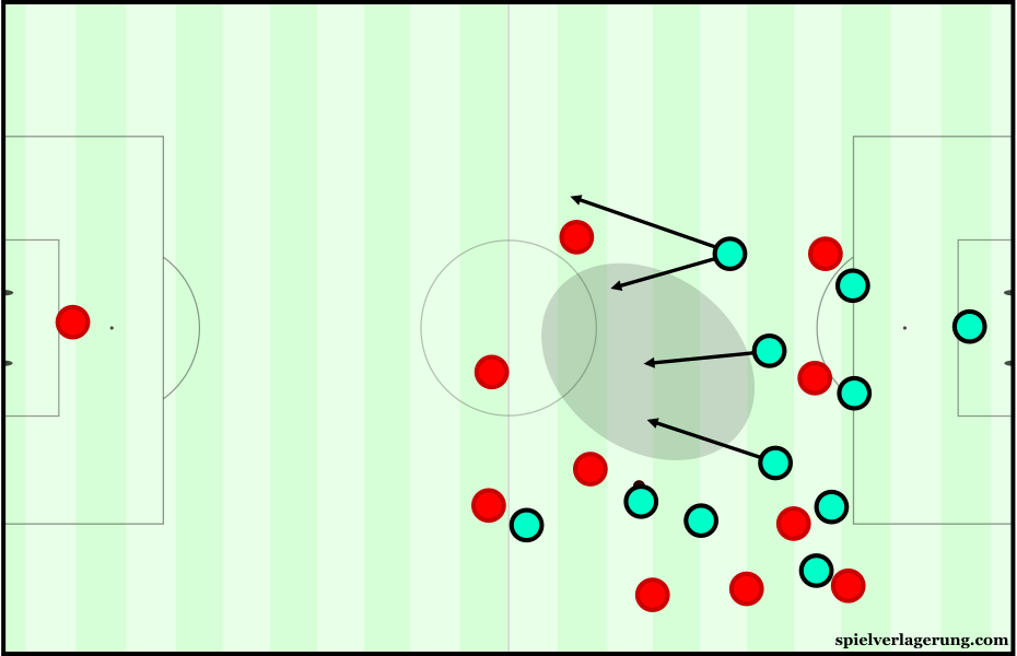 Due to their disconnected attacking shape, Hungary were exposed on defensive transition.