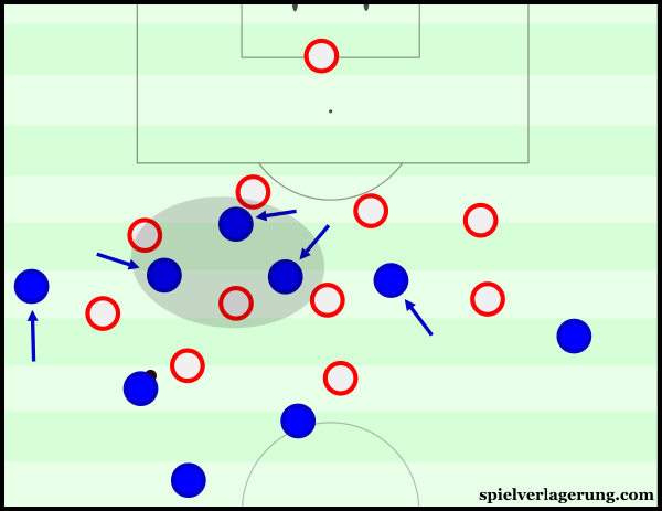 France's positional structure was focused through the middle of the pitch.