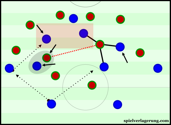 France's deeper midfielders could open space through dragging the Portuguese midfielders out of position.