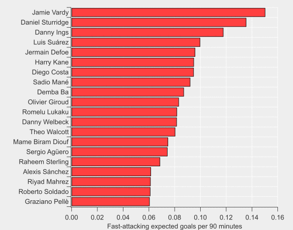 Top 20 players in terms of fast-attacking expected goals per 90 minutes over the past four Premier League seasons. Minimum 2,700 minutes played. Three Liverpool players feature. Graph courtesy of @WillTGM