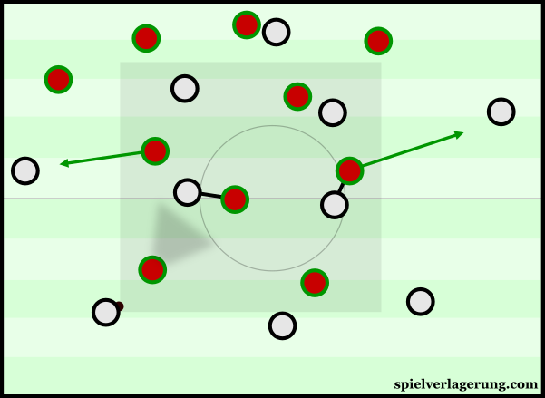 Portugal had a more flexible defence against Wales, despite maintain some orientation towards the man.