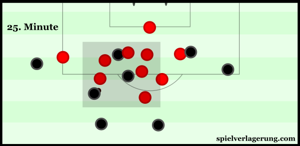 United's compactness became greater around their own penalty area.