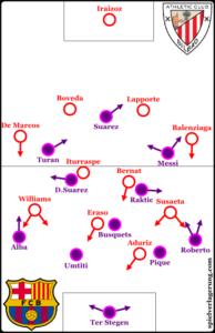 Bilbao vs Barcelona line-ups