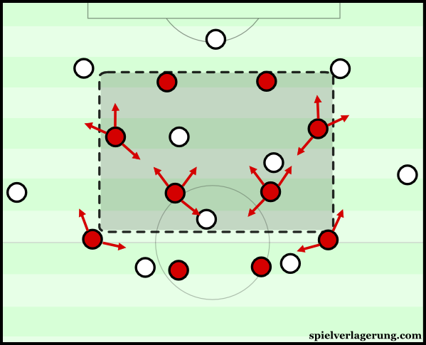 Leverkusen's pressing dynamics