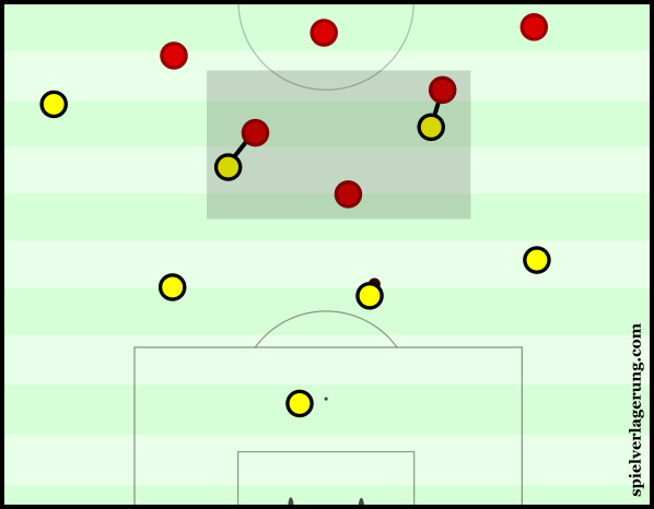 Mainz' blocked access into Dortmund's midfield quite well.