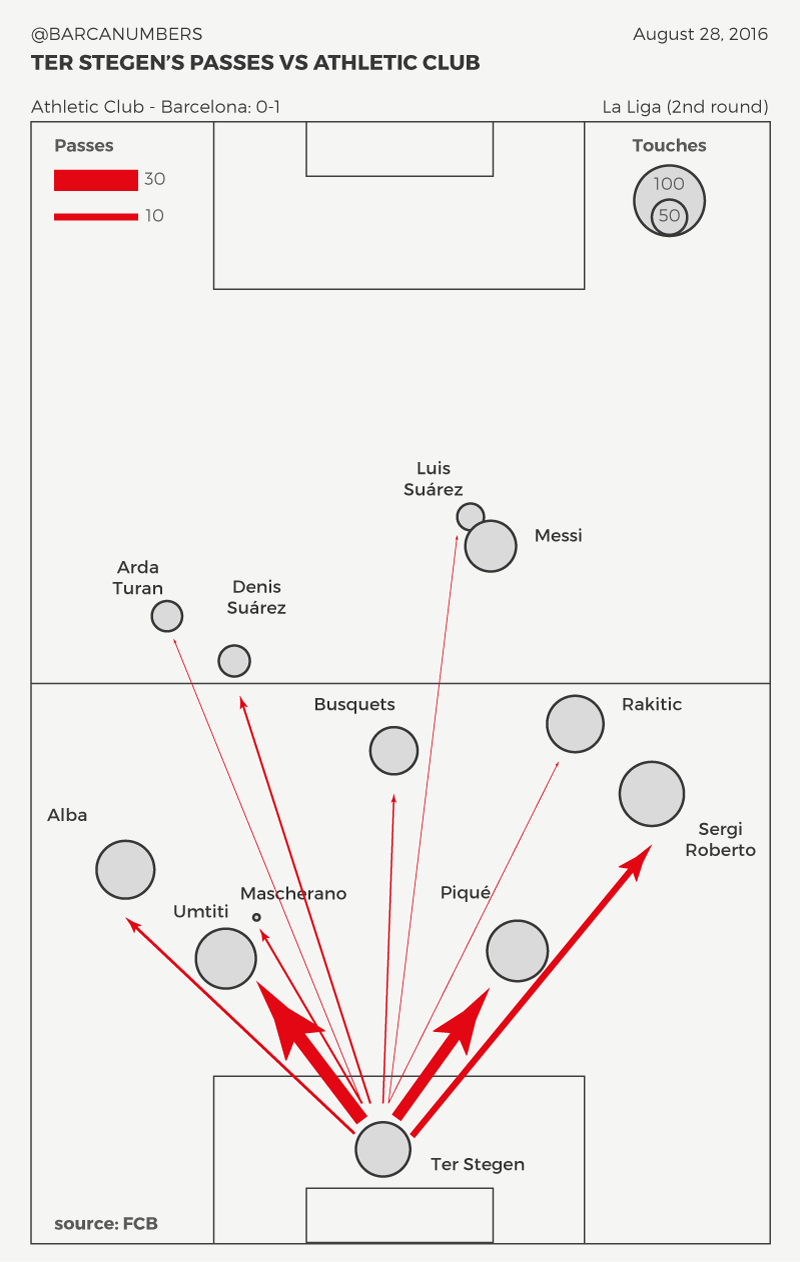 Ter Stegen's involvement in Barcelona's passing. Thanks to Barcanumbers