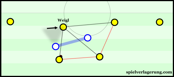 Weigl is key for the creation of triangles in Dortmund's build-up.
