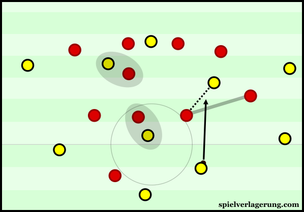 Dortmund were able to find gaps in Mainz' midfield after adjusting their structure.