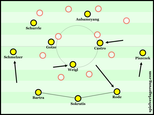 Dortmund's unusual structure in build-up.
