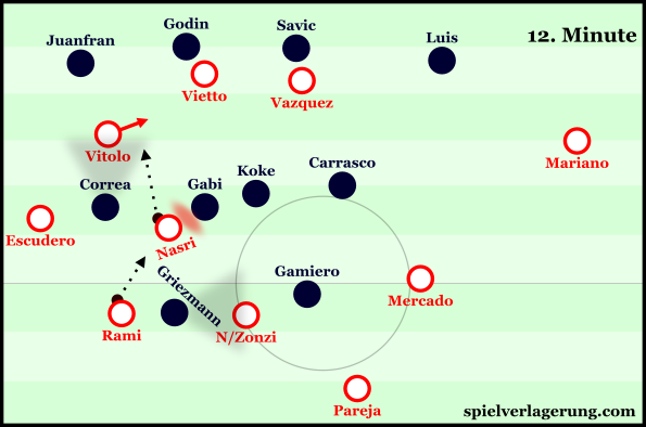 Nasri helped to open up Atleti's defensive block through his presence in small combinations.