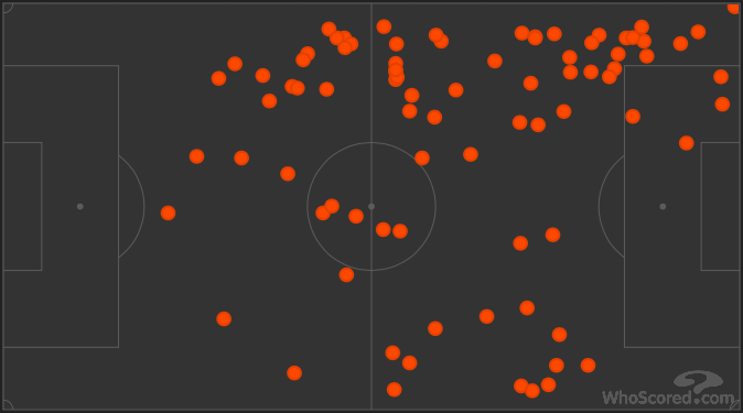 Nasri's passing-map, courtesy of WhoScored.