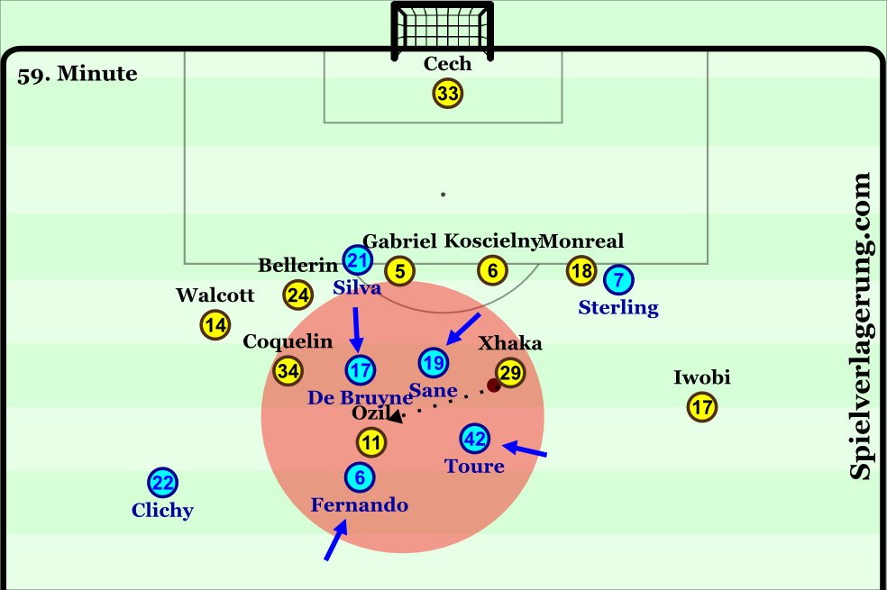 citys-ball-oriented-counterpressing