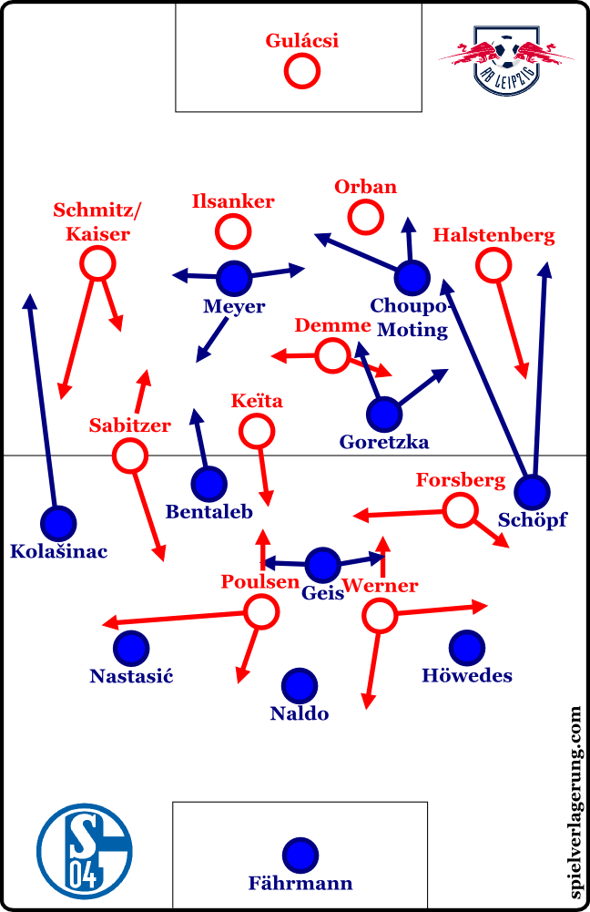 2016-12-03_leipzig-schalke_formations