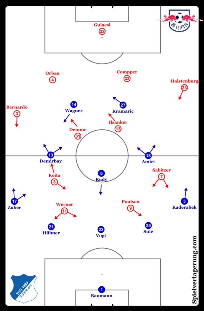 Leipzig vs Hoffenheim line-ups