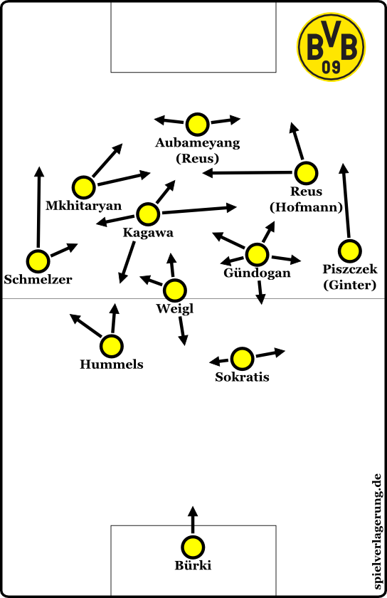 System during initial phase under Tuchel. Lineup against Odds is in parentheses.