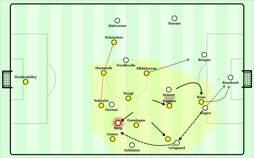 Odds' lack of presence in the center means Dortmund can press in a relaxed way. Notice Berg makes a run for a surprising overload, in these cases its necessary for the defensive line to shift further across. There is a complete control of second balls and a Klopp-style intensity in pressing.