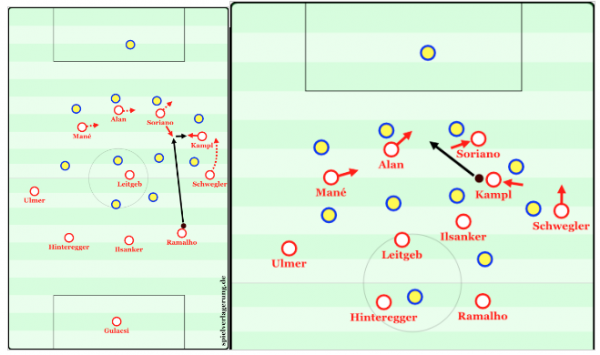 Though the situation isn't exactly transitional – Salzburg's goal here was to move Kampl into a creative position while have 3-4 runners ahead of him. A perfect example of an intermediary goal of a transition offense if the direct through pass isn't available immediately.