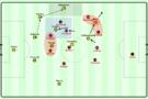 Dortmund's build-up through the left.