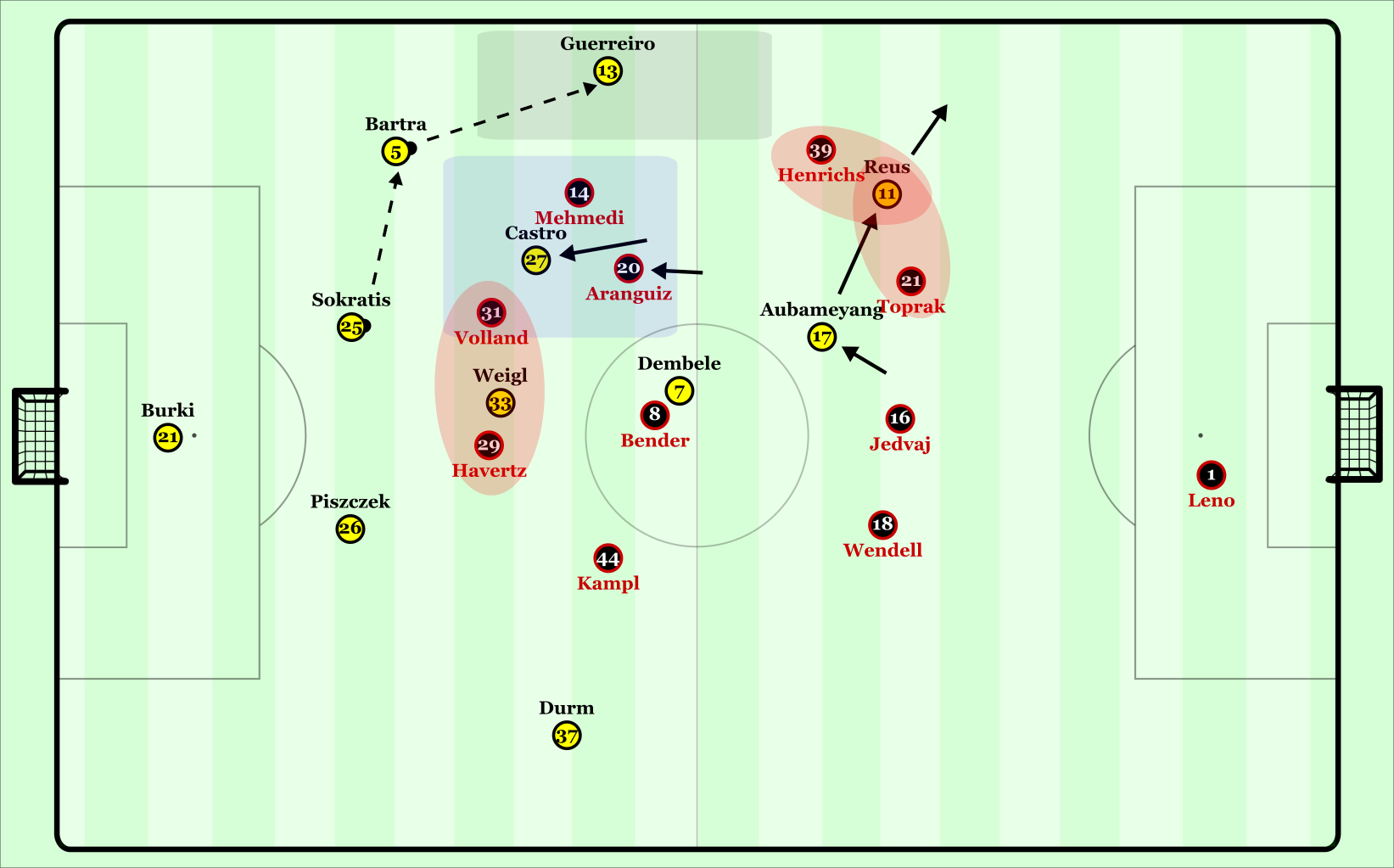 Dortmund's build-up through the left.