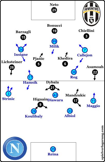 Juve-Napoli line-ups