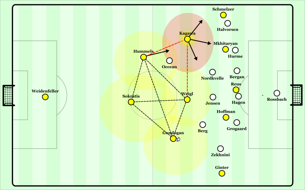 Kagawa's launch pad. He can freely overload multiple areas while Hummels moves up to form the diamond. Otherwise they maintain a stable 2-3 structure with extra control of defensive transitions through counterpressing.