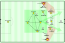 The high fullbacks force Odds to either put pressure on the buildup diamond or fall back to avoid overloads on the wing. Complete control of the center is taken by Dortmund and they penetrate the defense from this locus of control with their deep playmakers.