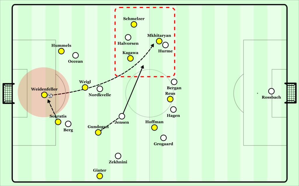Weidenfeller became a safe zone due to lack of pressure on him. He is able to play at his own rhythm and play long passes into overloads depending on which side Odds was pressing from.