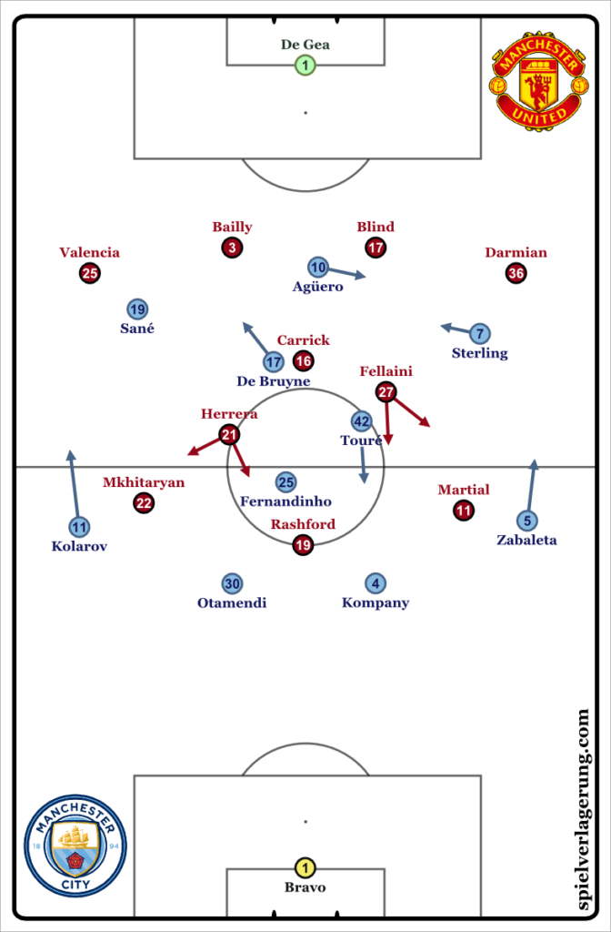 2017-04-28_ManCity-ManUnited_Formations
