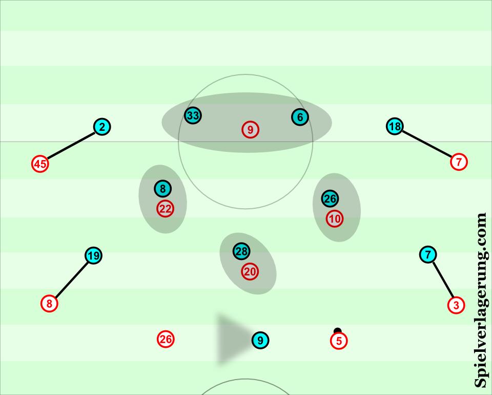 Feyenoord man-marking
